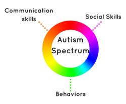 Autism Spectrum graphic