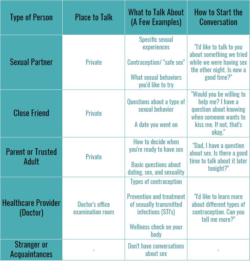 Sex Conversations