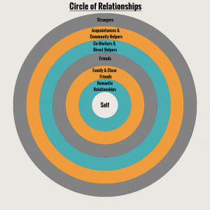 cirlcle of relationships