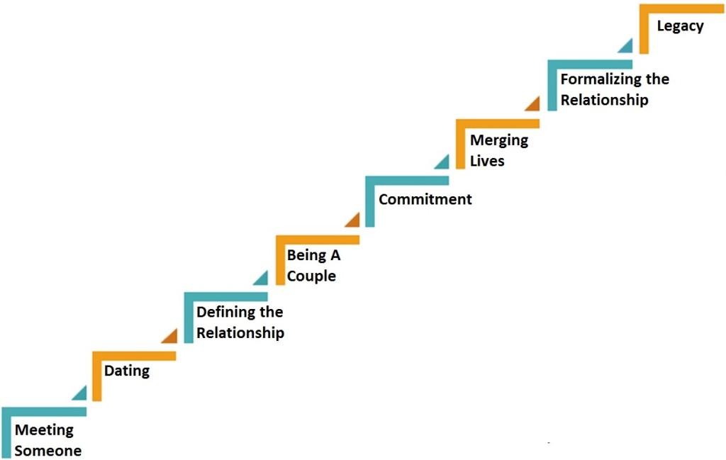 relationship escalator